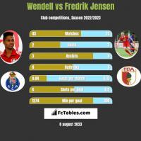 Wendell vs Fredrik Jensen h2h player stats