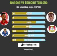 Wendell vs Edmond Tapsoba h2h player stats