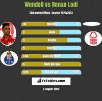 Wendell vs Renan Lodi h2h player stats