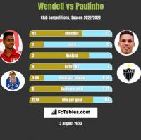 Wendell vs Paulinho h2h player stats