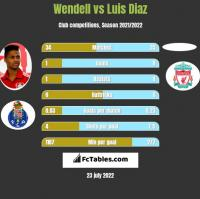 Wendell vs Luis Diaz h2h player stats