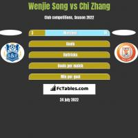 Wenjie Song vs Chi Zhang h2h player stats