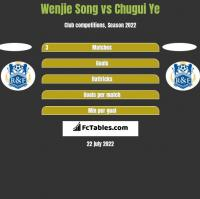 Wenjie Song vs Chugui Ye h2h player stats