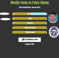 Wenjie Song vs Feiya Chang h2h player stats