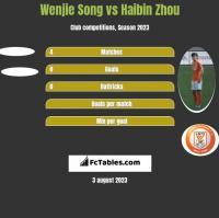 Wenjie Song vs Haibin Zhou h2h player stats