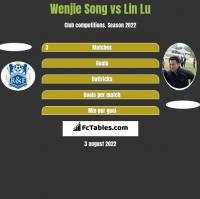 Wenjie Song vs Lin Lu h2h player stats