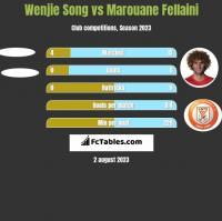 Wenjie Song vs Marouane Fellaini h2h player stats