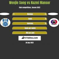 Wenjie Song vs Nazmi Mansor h2h player stats