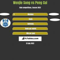 Wenjie Song vs Peng Cui h2h player stats