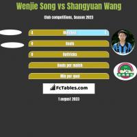 Wenjie Song vs Shangyuan Wang h2h player stats