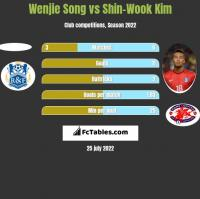 Wenjie Song vs Shin-Wook Kim h2h player stats