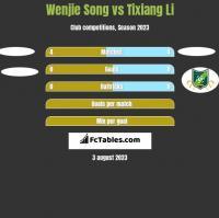 Wenjie Song vs Tixiang Li h2h player stats