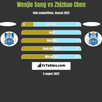 Wenjie Song vs Zhizhao Chen h2h player stats