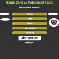 Wenjie Song vs Muhammad Syafiq h2h player stats
