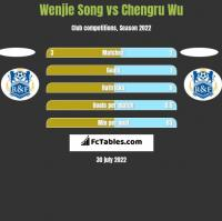 Wenjie Song vs Chengru Wu h2h player stats