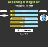 Wenjie Song vs Yongjun Wen h2h player stats