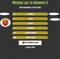 Wenjun Lue vs Haowen Li h2h player stats