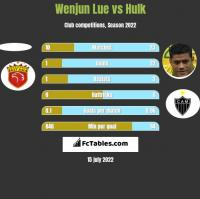 Wenjun Lue vs Hulk h2h player stats