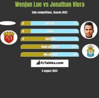 Wenjun Lue vs Jonathan Viera h2h player stats