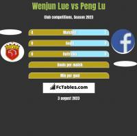 Wenjun Lue vs Peng Lu h2h player stats