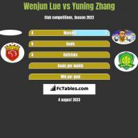 Wenjun Lue vs Yuning Zhang h2h player stats
