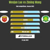 Wenjun Lue vs Ziming Wang h2h player stats