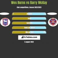 Wes Burns vs Barry McKay h2h player stats