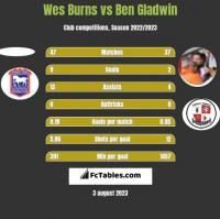Wes Burns vs Ben Gladwin h2h player stats