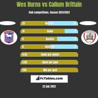 Wes Burns vs Callum Brittain h2h player stats
