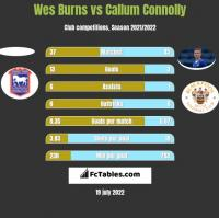 Wes Burns vs Callum Connolly h2h player stats