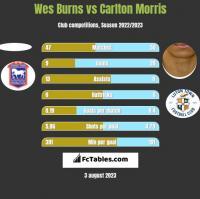Wes Burns vs Carlton Morris h2h player stats