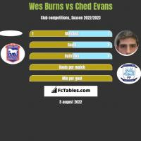 Wes Burns vs Ched Evans h2h player stats