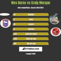 Wes Burns vs Craig Morgan h2h player stats