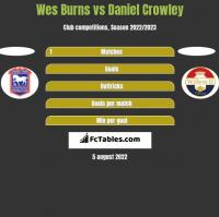 Wes Burns vs Daniel Crowley h2h player stats