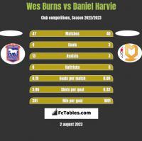 Wes Burns vs Daniel Harvie h2h player stats