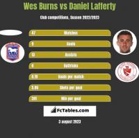 Wes Burns vs Daniel Lafferty h2h player stats