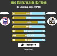 Wes Burns vs Ellis Harrison h2h player stats