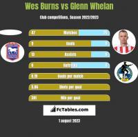 Wes Burns vs Glenn Whelan h2h player stats
