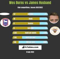 Wes Burns vs James Husband h2h player stats