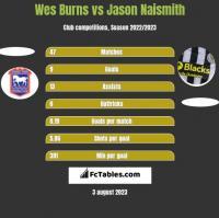 Wes Burns vs Jason Naismith h2h player stats