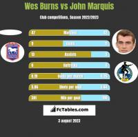 Wes Burns vs John Marquis h2h player stats