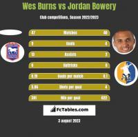 Wes Burns vs Jordan Bowery h2h player stats