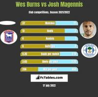 Wes Burns vs Josh Magennis h2h player stats