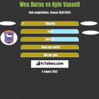 Wes Burns vs Kyle Vassell h2h player stats