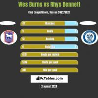 Wes Burns vs Rhys Bennett h2h player stats