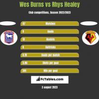 Wes Burns vs Rhys Healey h2h player stats