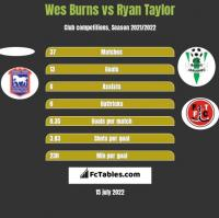Wes Burns vs Ryan Taylor h2h player stats