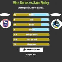 Wes Burns vs Sam Finley h2h player stats
