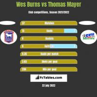 Wes Burns vs Thomas Mayer h2h player stats