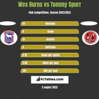 Wes Burns vs Tommy Spurr h2h player stats